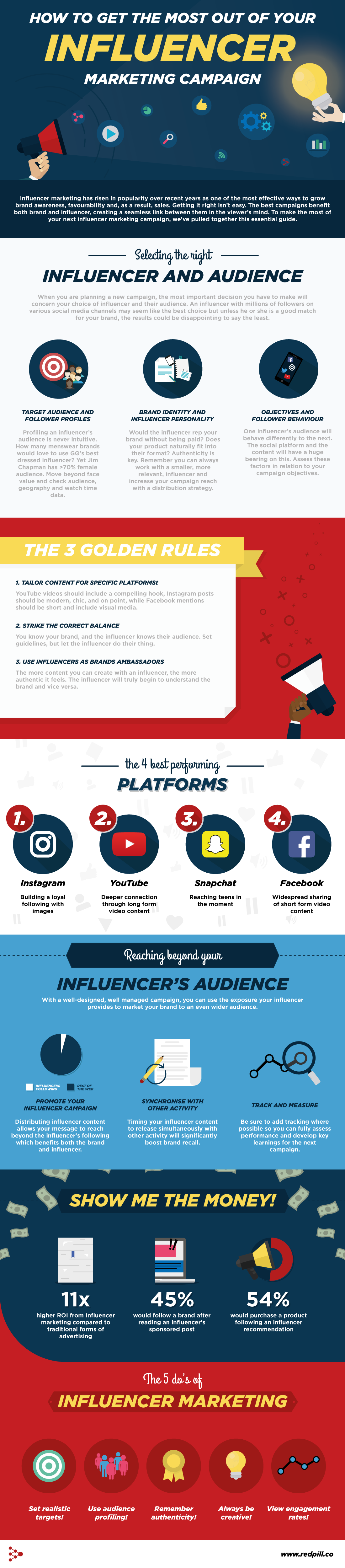 influencer-marketing-campaign-infographic by REDPILL